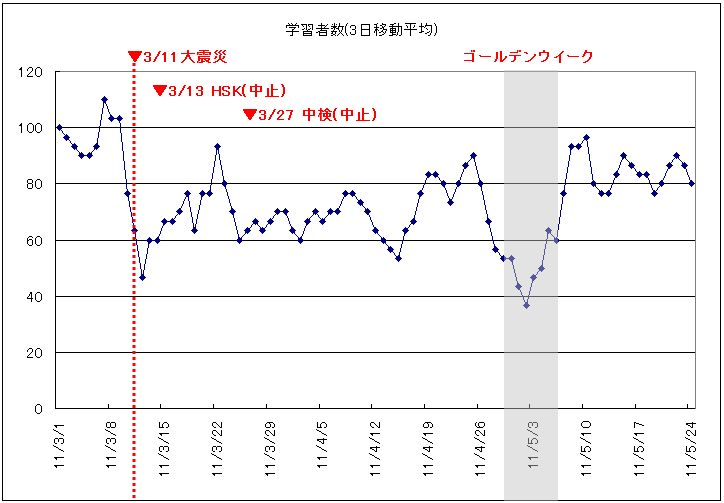 3月1日から5月20日までの統計情報