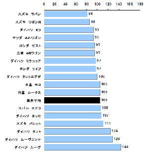 JDパワー グラフ
