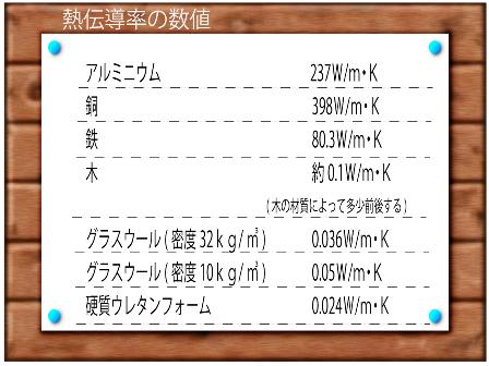 熱伝導率の数値