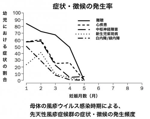 風疹症候群感染時期