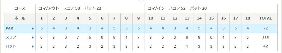 佐野ゴルフ