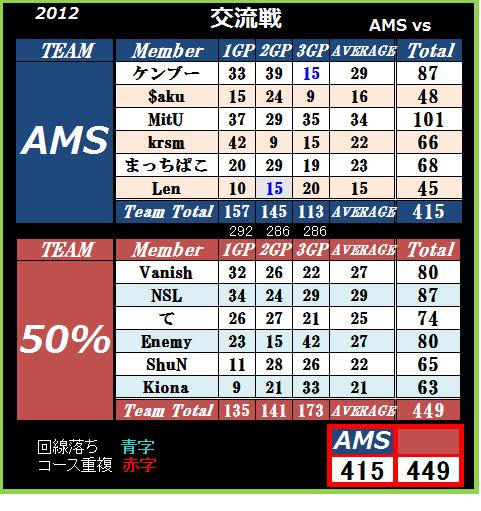 AMS vs 50