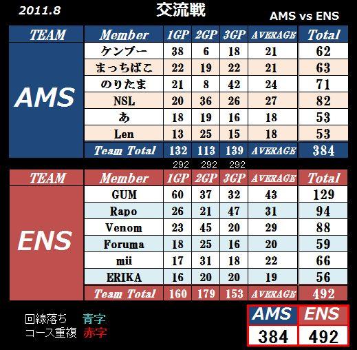 AMS VS ENS