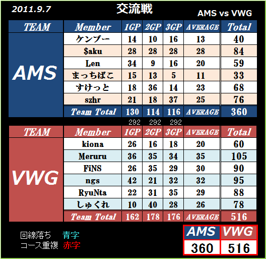 2011 9.7 AMS vs VWG