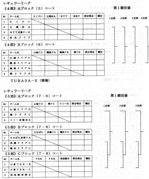 レギュラーリーグ4部&5部
