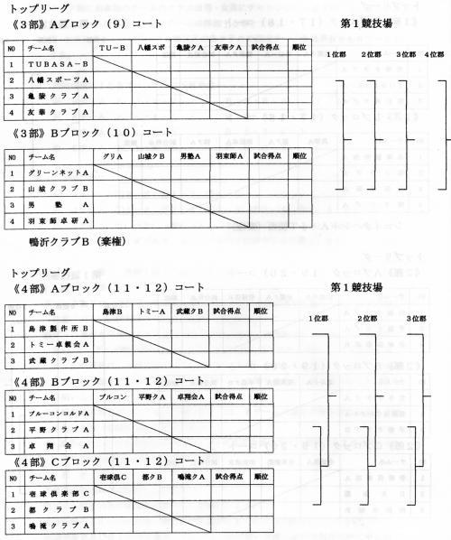 トップリーグ3部