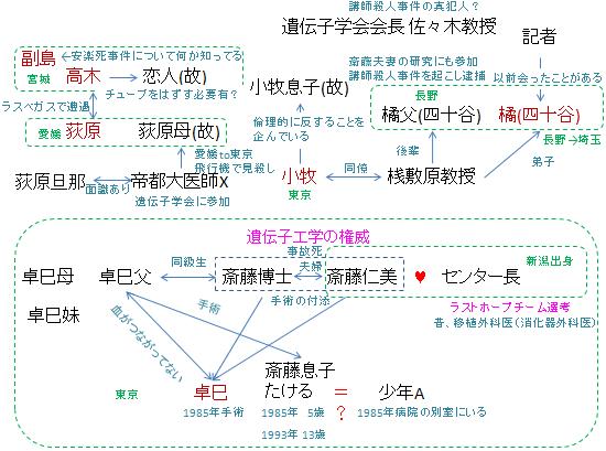 ラストホープ相関図