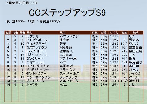 GCSS勝利