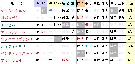 14S生産馬コメ