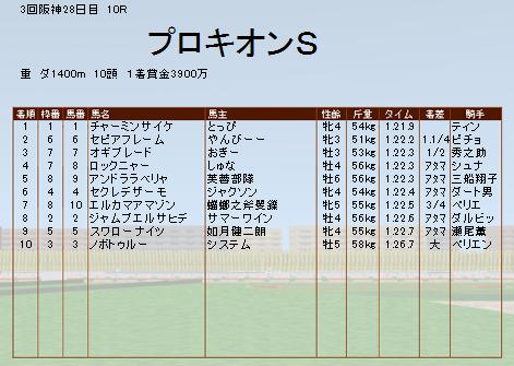 プロキオン2度目の制覇