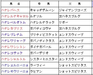 16S産駒