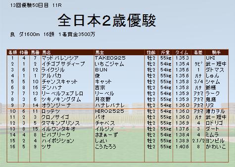 全日本2歳優駿結果