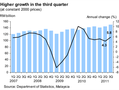 Malaysia_GDP_2011Q3_1.png