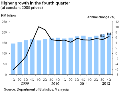 Malaysia_GDP_2012Q4_1.png