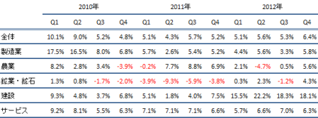 Malaysia_GDP_2012Q4_2.png