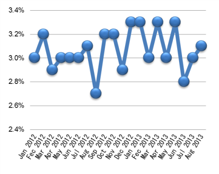 Malaysia_unemployment_201308.png