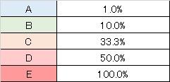 バサラ3 高確移行テーブル 高確当選率