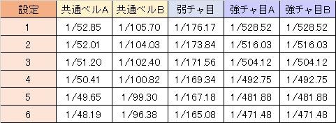 大海物語withT-ARA 小役確率設定差