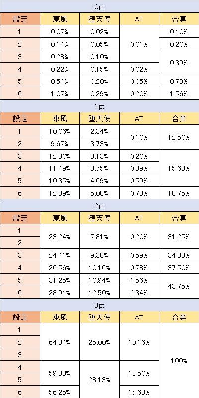 カウボーイビバップ コンボチャンス 0~3ptでの抽選