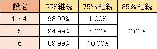 大海物語withT-ARA 確変初当たり時継続率