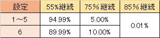 大海物語withT-ARA 突確時継続率