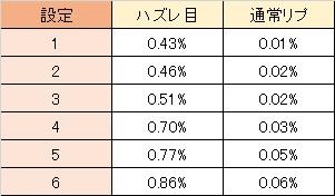 大海物語withT-ARA 謎当たり当選率