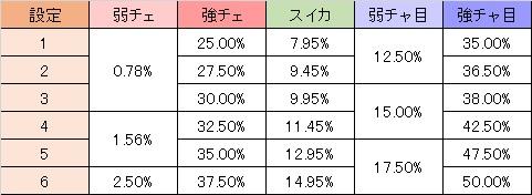 三国志 CZ当選率