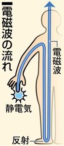 電磁波の流れ