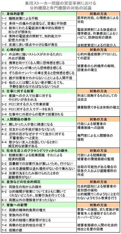 被害に対する対処、試作表2_中