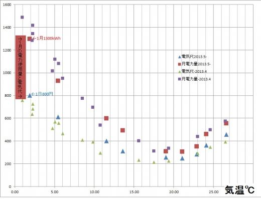 電気代グラフ201401