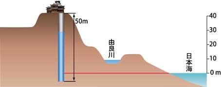 福知山井戸