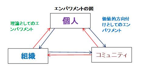 enpowermentの図