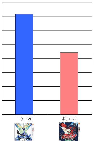 ポケモンX・Y 人気比較表