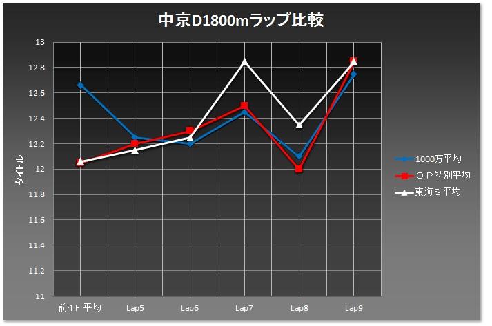 中京D1800m02