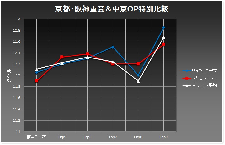 中京D1800m03