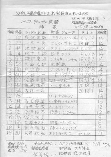 '73年MFJ筑波第1戦ノービス90cc決勝決果