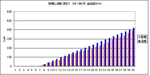 2011年6月発消電結果