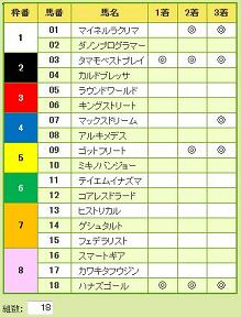 2013朝日チャレンジC