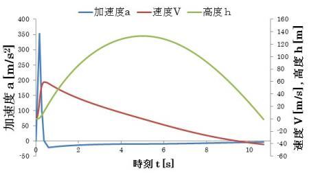 グラフ_convert_20130205135932