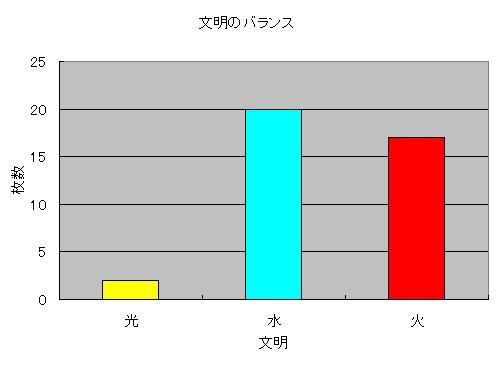 文明グラフ