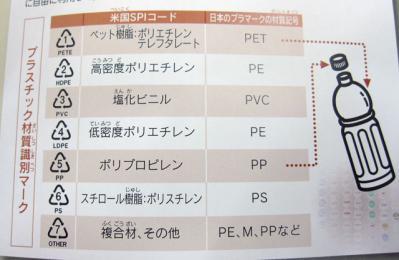 プラスチックの材質識別マーク