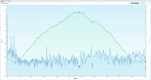 秋葉山高度速度データ