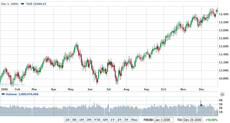 リアルタイム ダウ平均株価