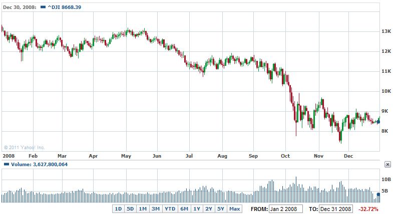 ニューヨークダウ平均株価リアルタイムチャート