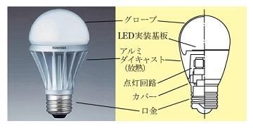 LED電球とその構造