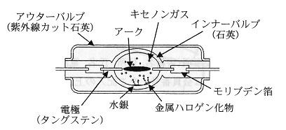 放電ランプの構造