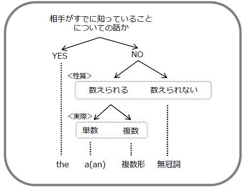 1-11.冠詞の使い分け - 英語 英会話.com