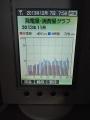 発電量・消費量11月