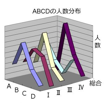 ABCD分布2011-1