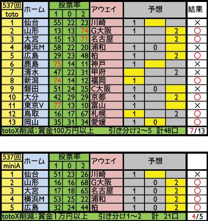toto537結果